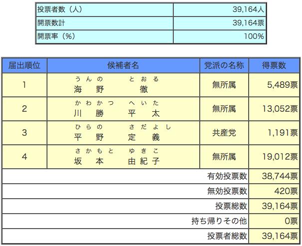 静岡県知事選挙 開票(確定)
