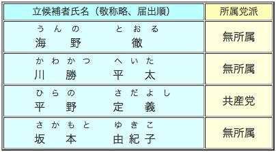 静岡県知事選挙立候補者一覧表