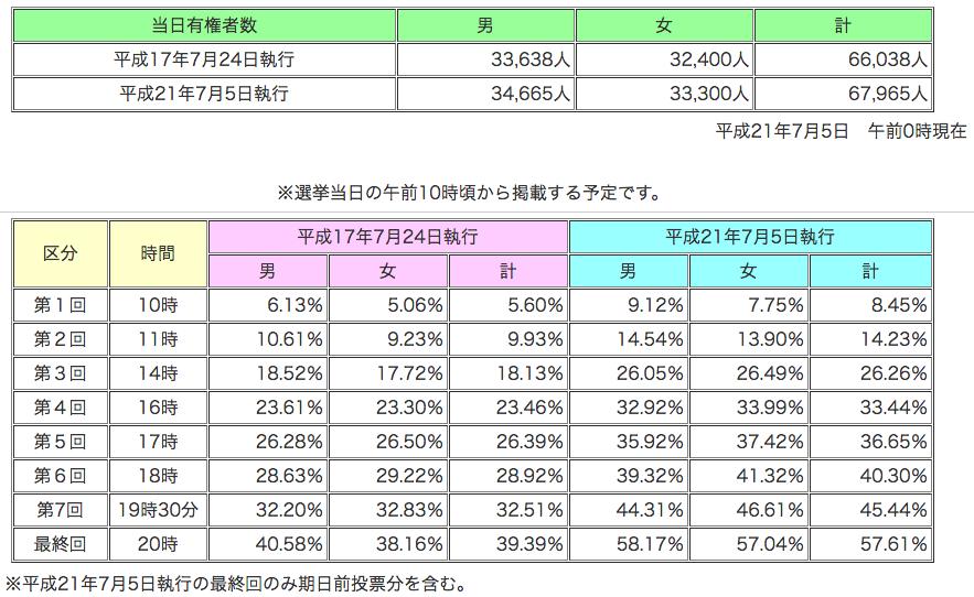 静岡県知事選挙 投票率