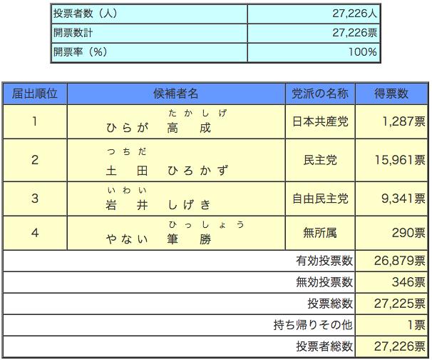 参議院静岡県選出議員補欠選挙 開票(確定)