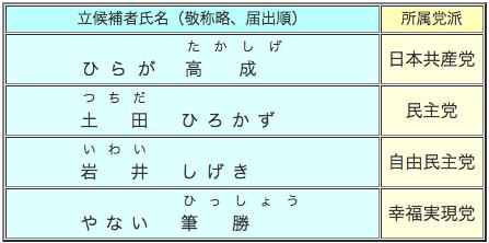 参議院静岡県選出議員補欠選挙候補者一覧表