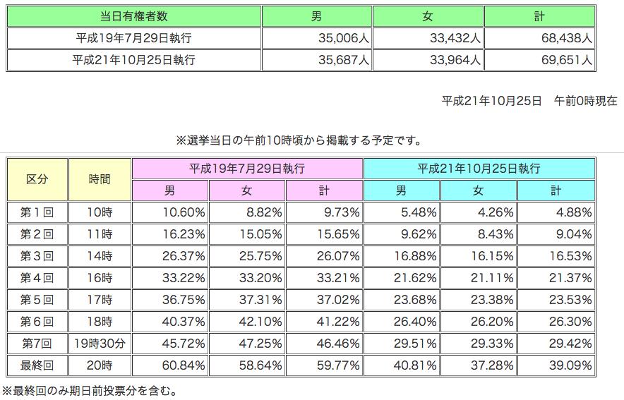 参議院静岡県選出議員補欠選挙 投票率