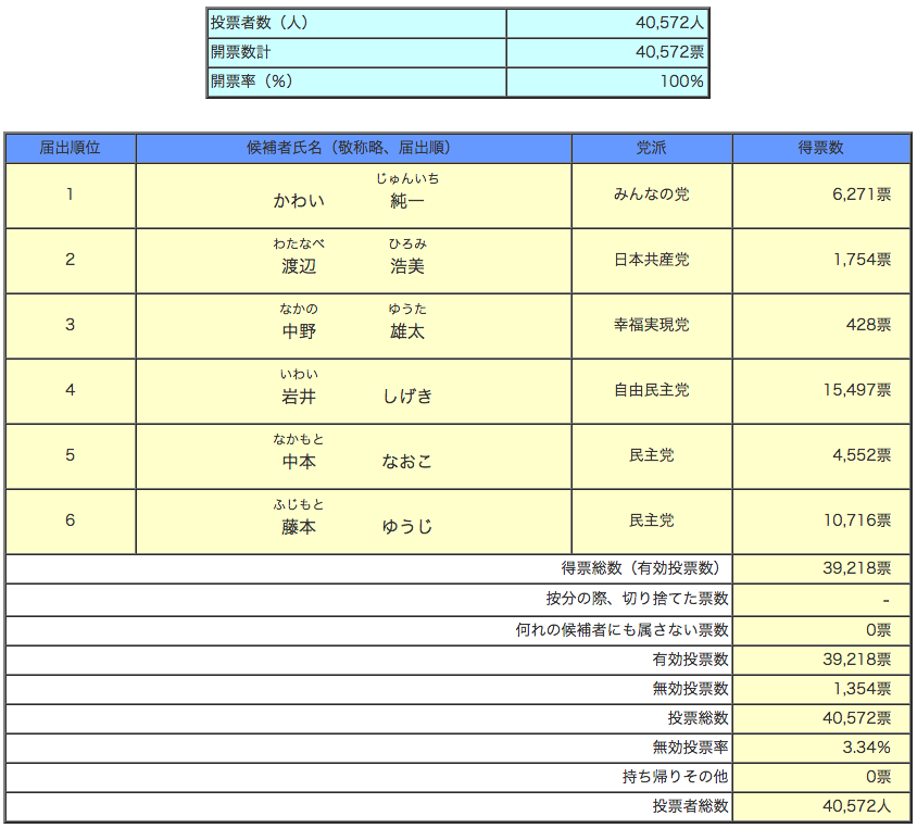 参議院静岡県選出議員選挙 開票(確定)