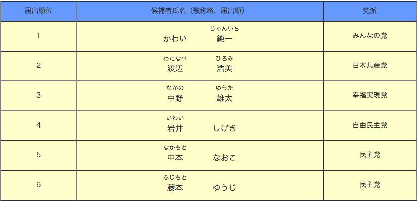 参議院静岡県選出議員選挙候補者一覧表