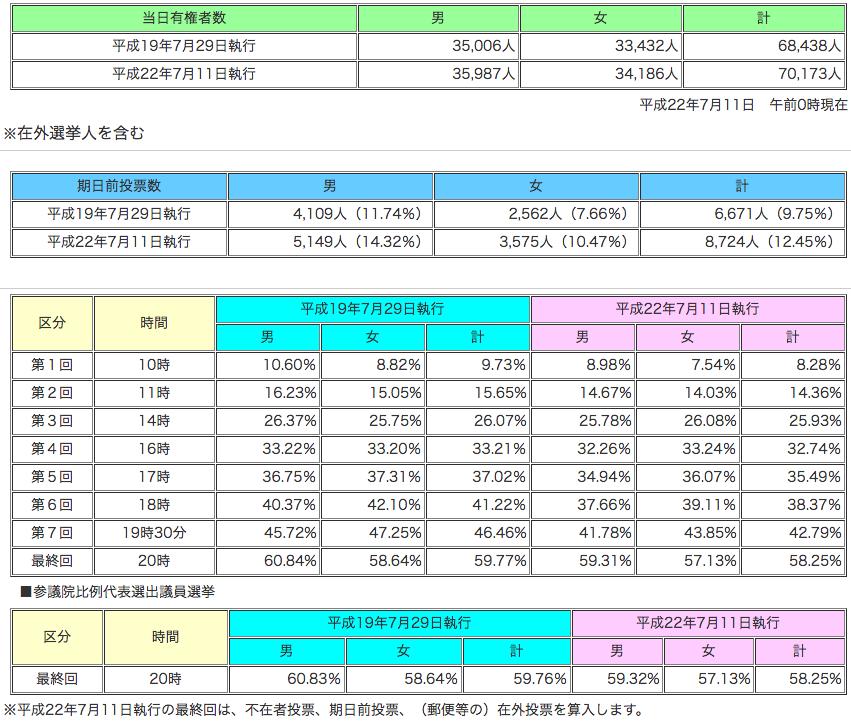 参議院静岡県選出議員選挙 投票率