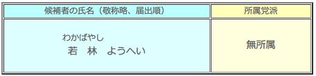 平成25年1月27日執行 御殿場市長選挙 候補者一覧表