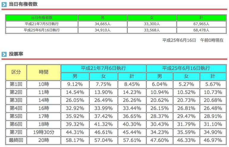 静岡県知事選挙 投票状況