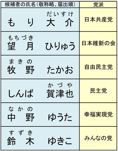 参議院静岡県選出議員選挙立候補者一覧表