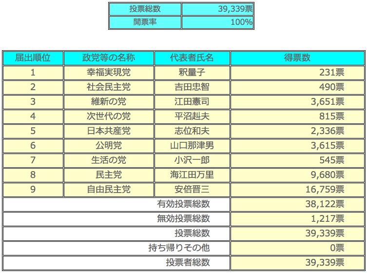 衆議院比例代表選出議員選挙 開票(確定)