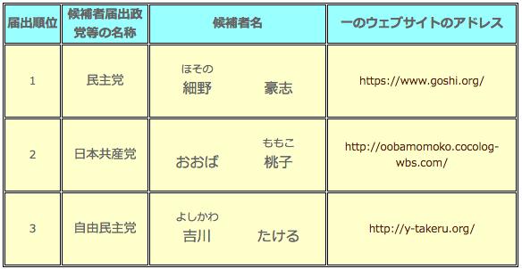衆議院議員総選挙 小選挙区選出議員選挙候補者(静岡県第5区)