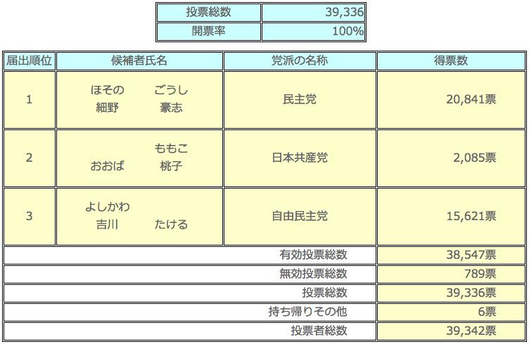 衆議院小選挙区選出議員選挙 開票(確定)