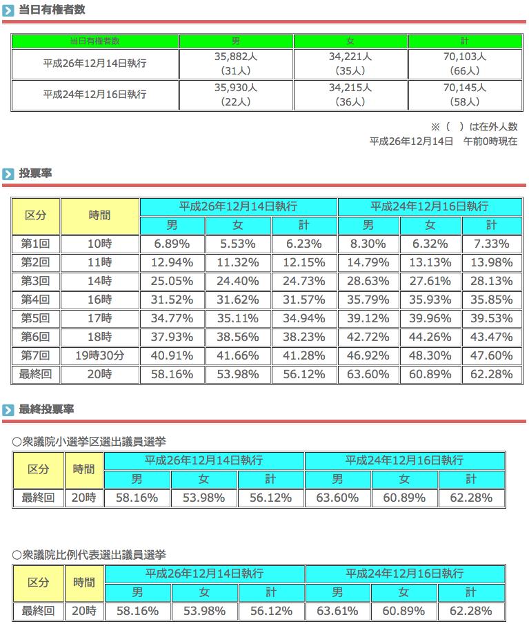 衆議院議員総選挙 投票率