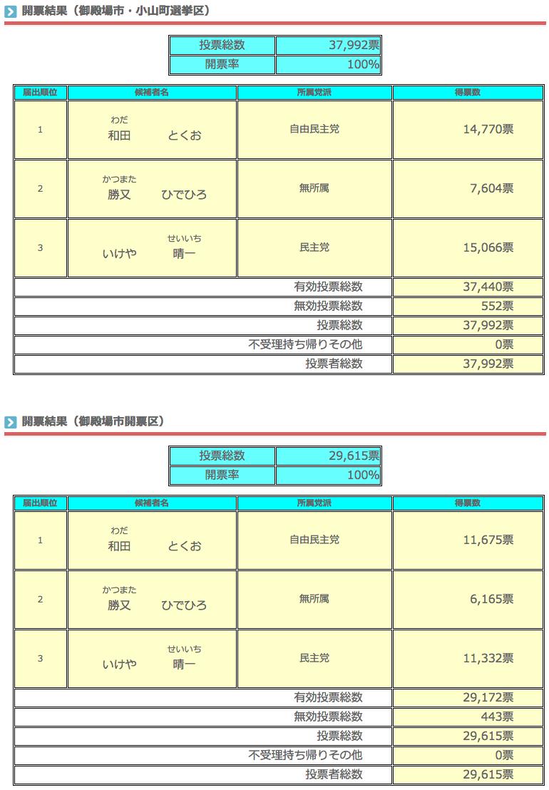 静岡県議会議員選挙 御殿場市 開票結果(確定)