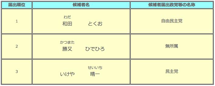 静岡県御殿場市・小山町県議会議員選挙 候補者