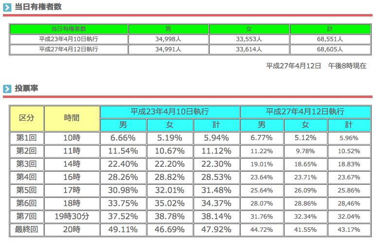 静岡県議会議員選挙 投票率