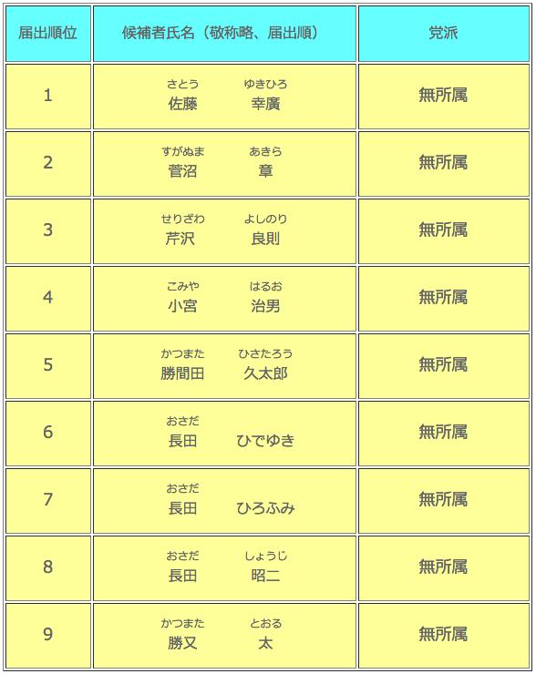 原里財産区議会議員選挙候補者一覧
