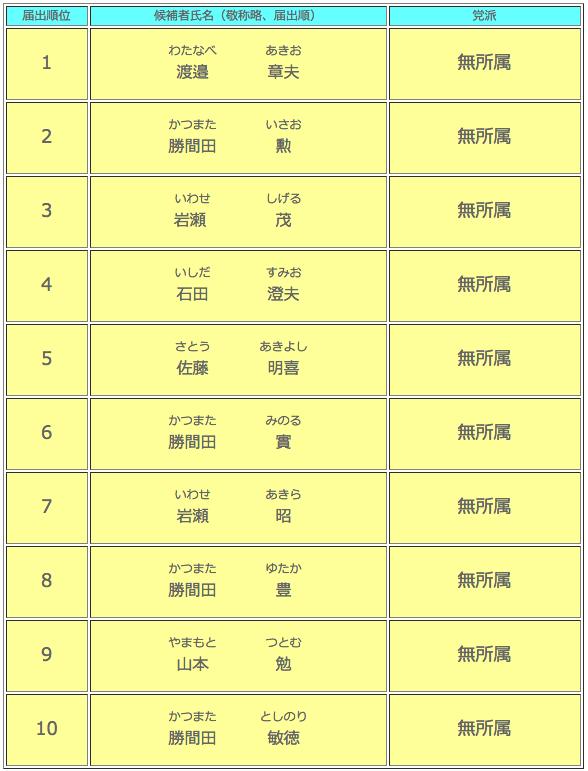 印野財産区議会議員選挙候補者一覧