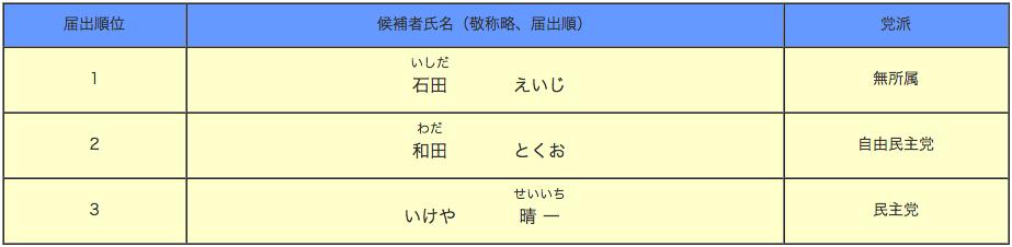 静岡県御殿場市・駿東郡北部県議会議員選挙候補者一覧表