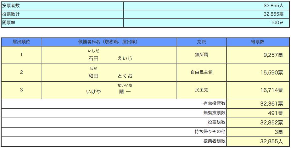 静岡県議会議員選挙 開票速報 御殿場市(確定)