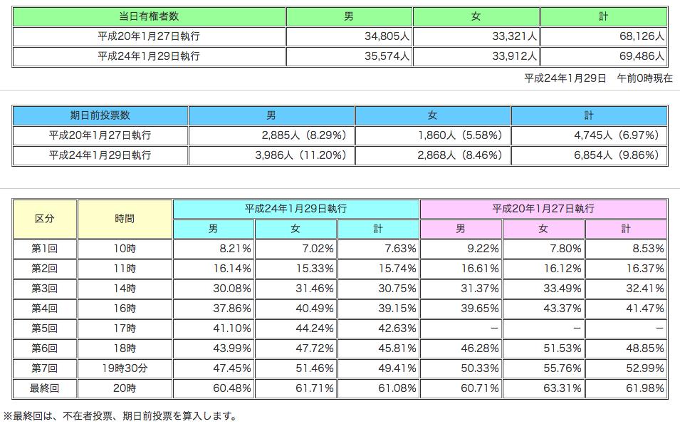 御殿場市議会議員選挙 投票率