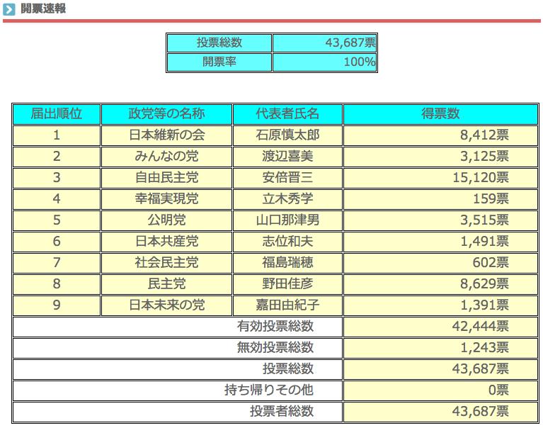 衆議院比例代表選出議員選挙 開票速報(確定)