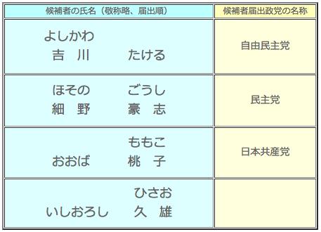 衆議院小選挙区選出議員選挙 静岡県第5区 候補者一覧表