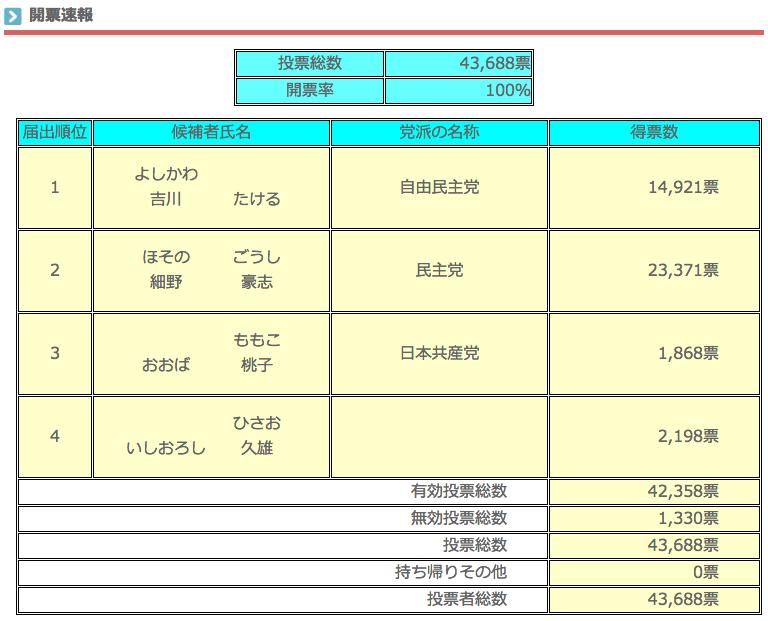 衆議院小選挙区選出議員選挙 開票速報(確定)