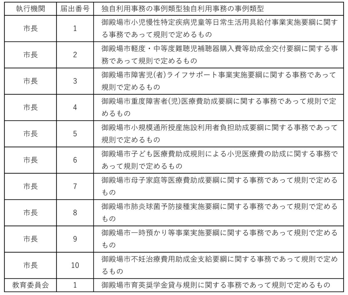 独自利用事務の情報連携に係る届出一覧