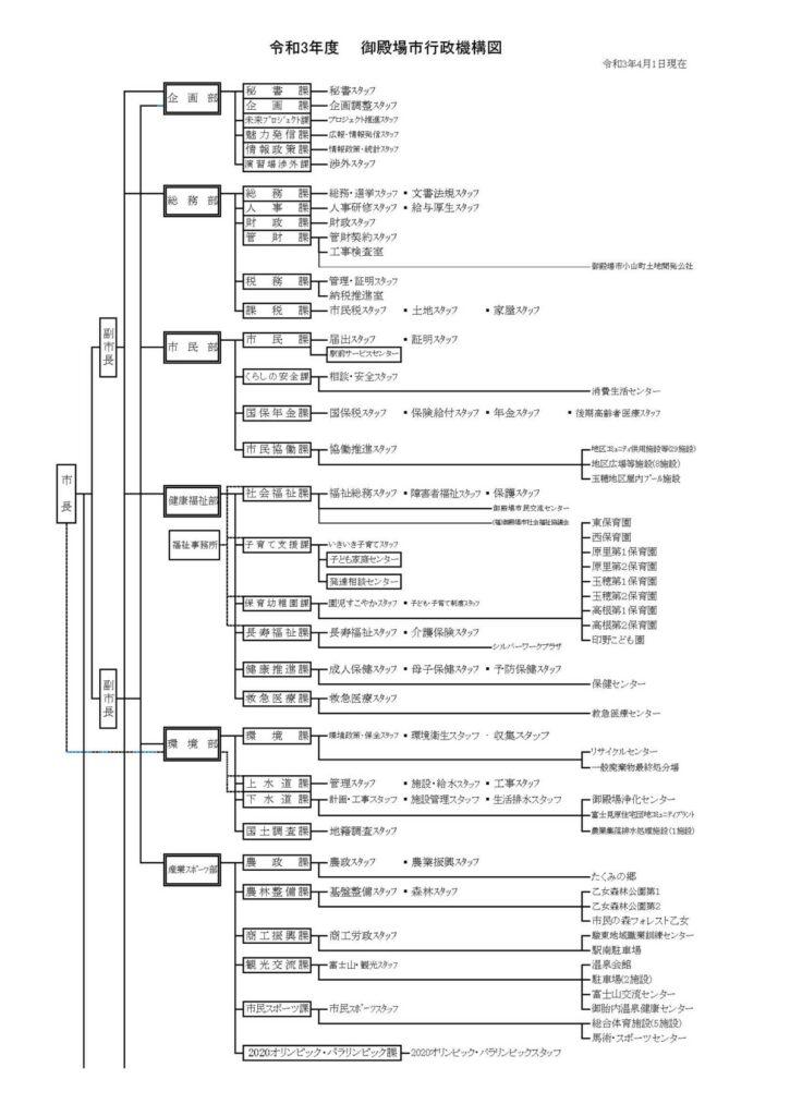 R3行政機構図1