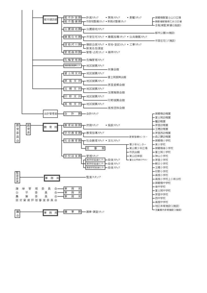R3行政機構図2