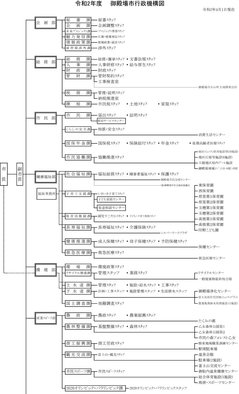 R2行政機構図1