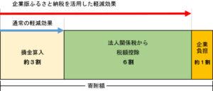 企業版ふるさと納税概念図
