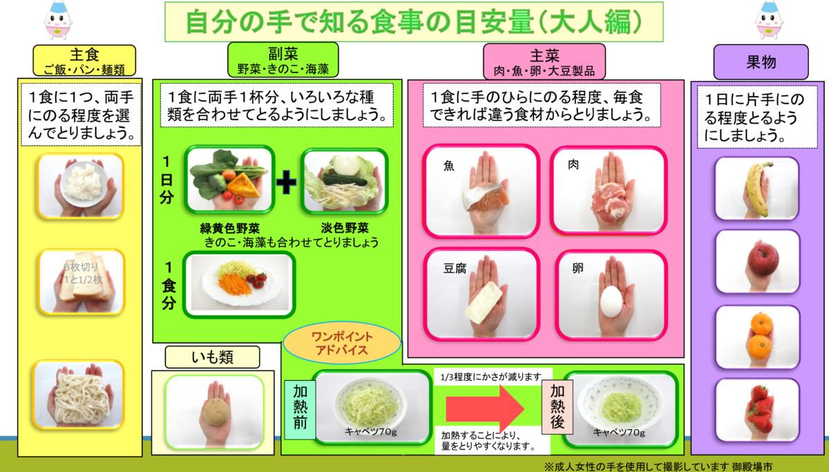 1日分の食事の目安を、自分の手で考えよう!