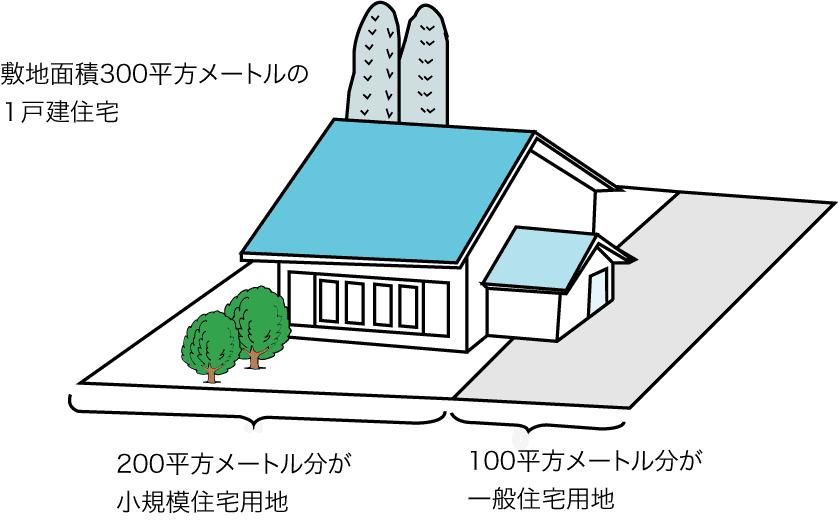 住宅用地特例