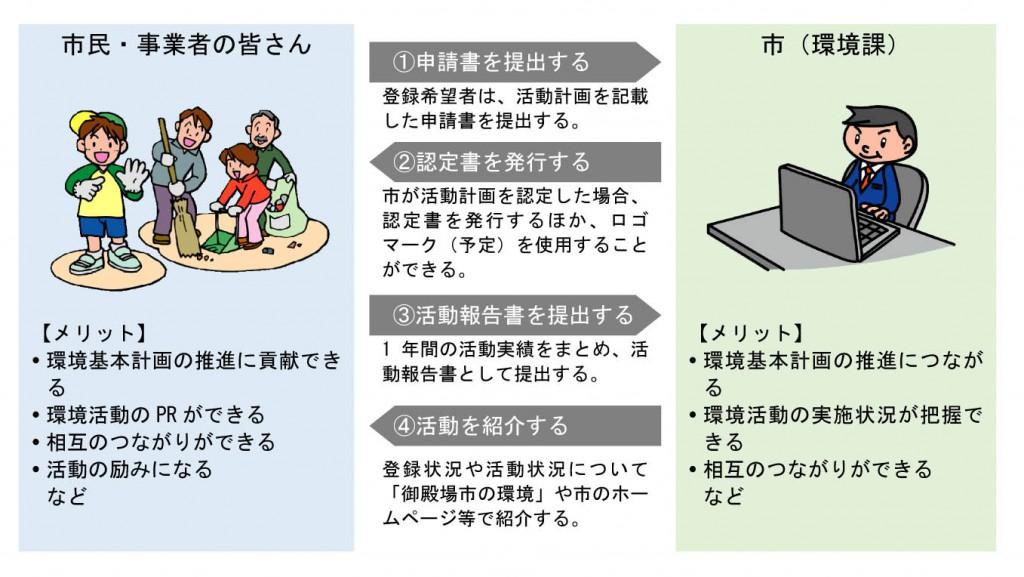 環境活動登録制度