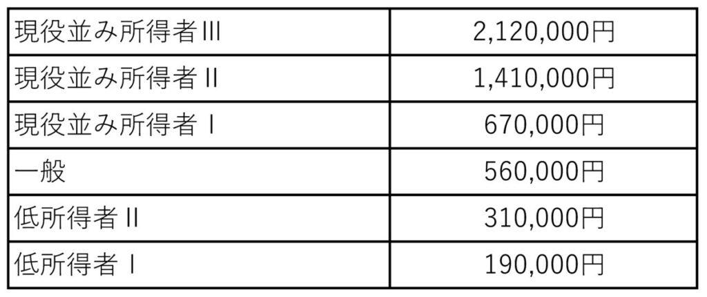 合算する場合の自己負担限度額(年額・8月~翌年7月)