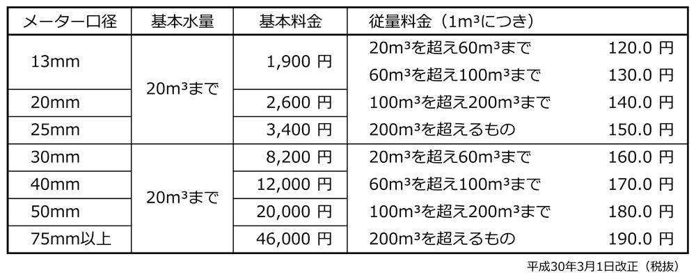 上水道料金表(2ヵ月分)