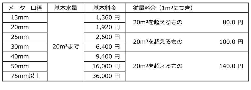 簡易水道料金表(2ヵ月分)